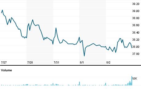 Chart for CENTA.OQ