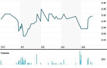 Chart for CFN.LS