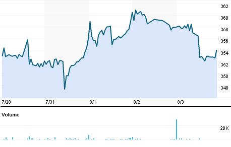 Chart for CFSL.BO