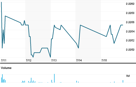 Chart for CGRA.PK