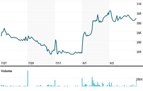 Chart for CHG.L