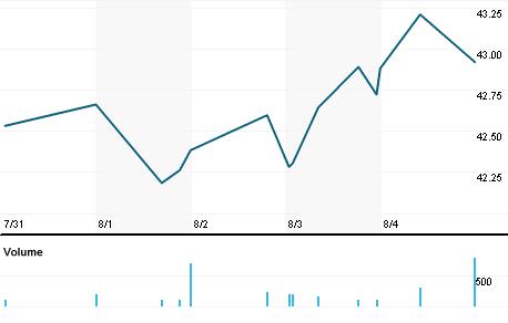 Chart for CHMG.OQ