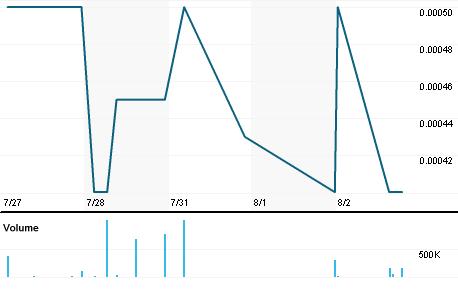 Chart for CHNC.PK