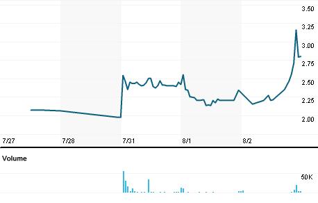 Chart for CHNR.OQ