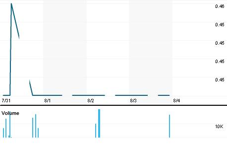 Chart for CHRB.KL