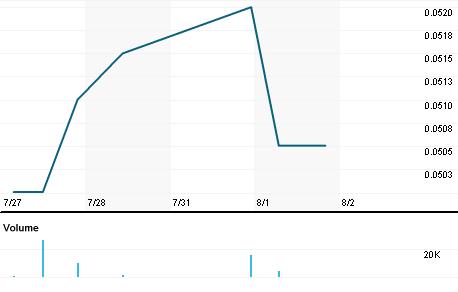 Chart for CIAZ.MI