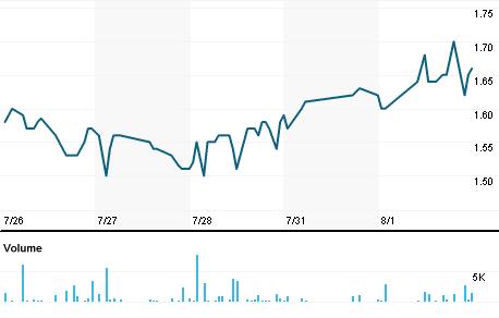 Chart for CIDM.OQ