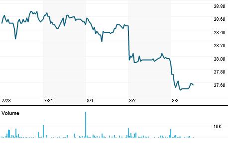 Chart for CIEA.MC