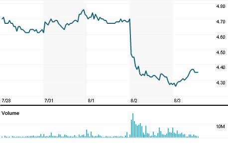 Chart for CIEL3.SA