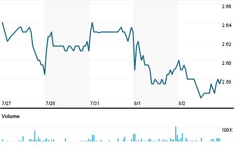 Chart for CIG.N