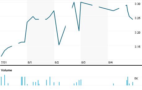 Chart for CIHB.KL