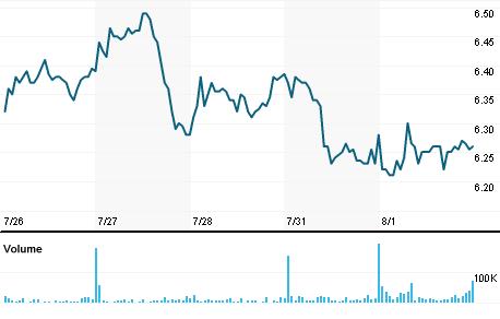 Chart for CIM.N