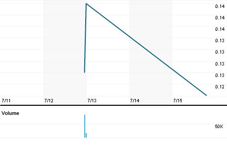 Chart for CJC.V