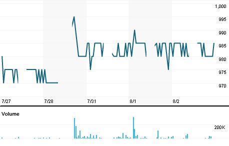 Chart for CLPI.JK