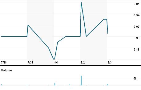 Chart for CMFN.OQ