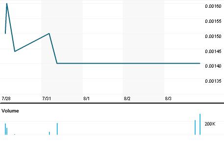 Chart for CMGO.PK