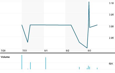 Chart for CMH.L