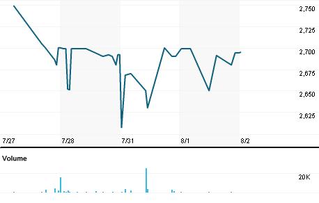 Chart for CMHJ.J