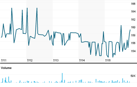 Chart for CMHY.L