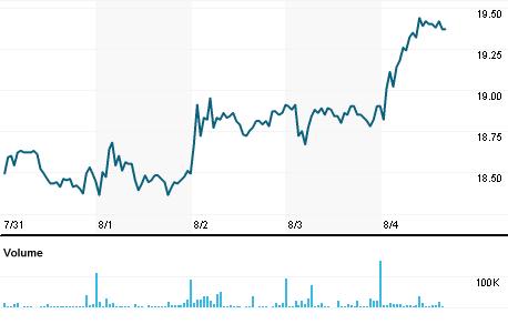 Chart for CMIG3.SA
