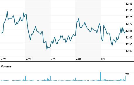 Chart for CMIG4.SA