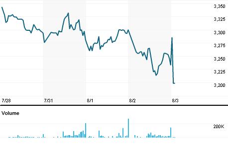 Chart for CMLJ.J