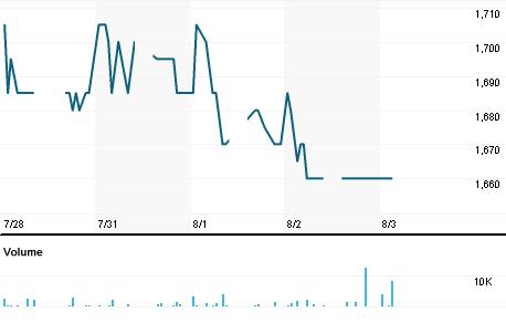 Chart for CMNP.JK