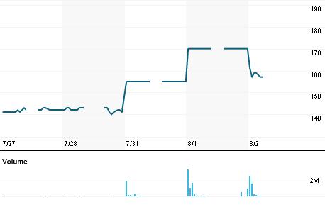 Chart for CMPP.JK