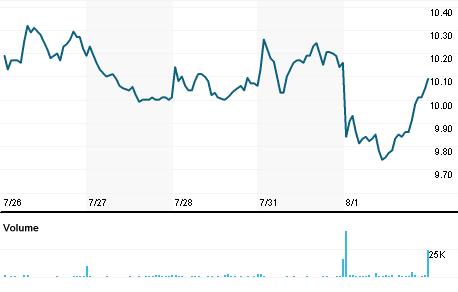 Chart for CMTL.OQ
