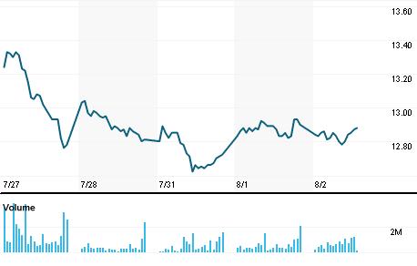 Chart for CMXCPO.MX