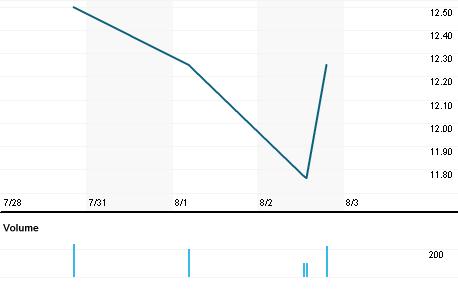Chart for CNAF.PK