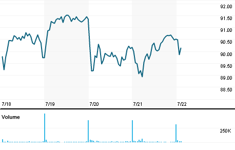 Chart for CNC.N