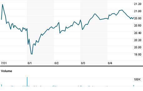 Chart for CNOB.OQ