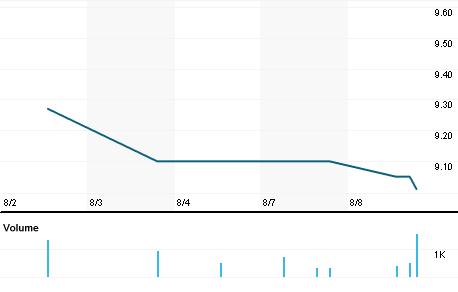 Chart for CNRD.PK
