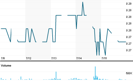 Chart for CNSH.KL