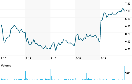 Chart for CNSL.OQ