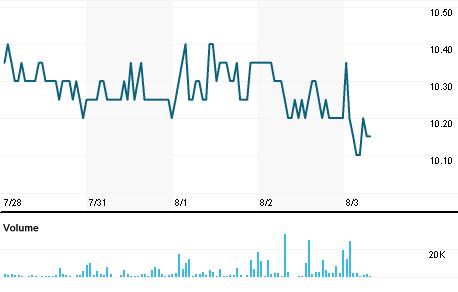 Chart for CNTX.NS