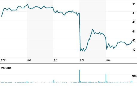 Chart for COHU.OQ
