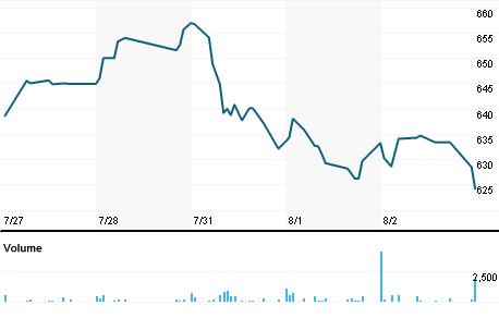 Chart for COKE.OQ