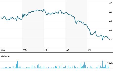 Chart for COM.BA