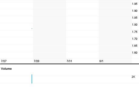 Chart for COV.V