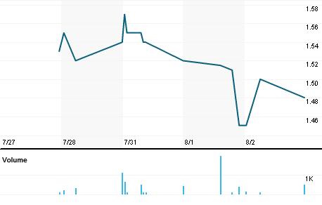 Chart for CPIX.OQ