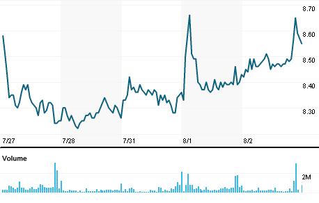Chart for CPLE6.SA