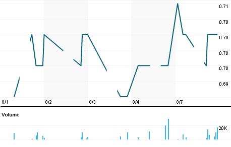 Chart for CPWA.KL