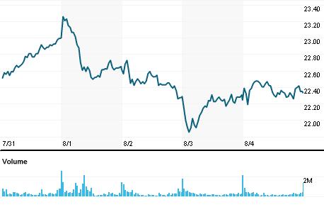 Chart for CRDI.MI