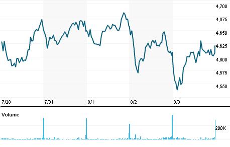Chart for CRH.L
