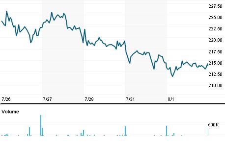 Chart for CRST.L