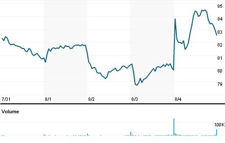 Chart for CRUS.OQ