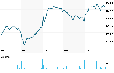 Chart for CRVL.O