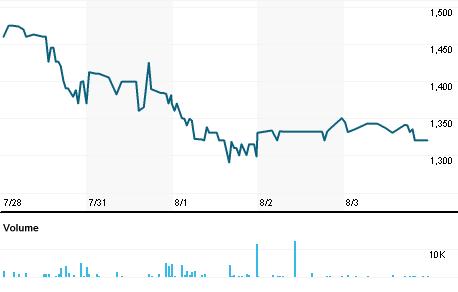 Chart for CRW.L